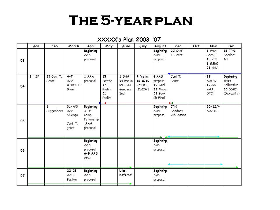 In Response To Popular Demand, More On The 5-Year Plan | The