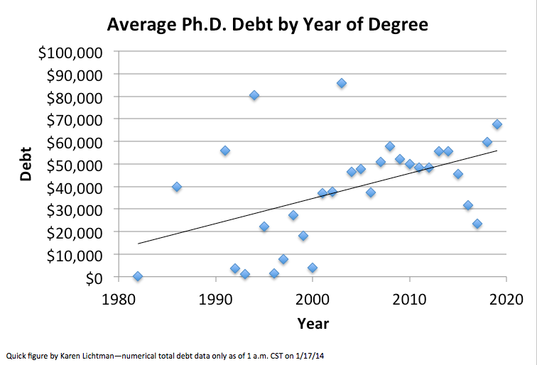 KML PhD debt by year