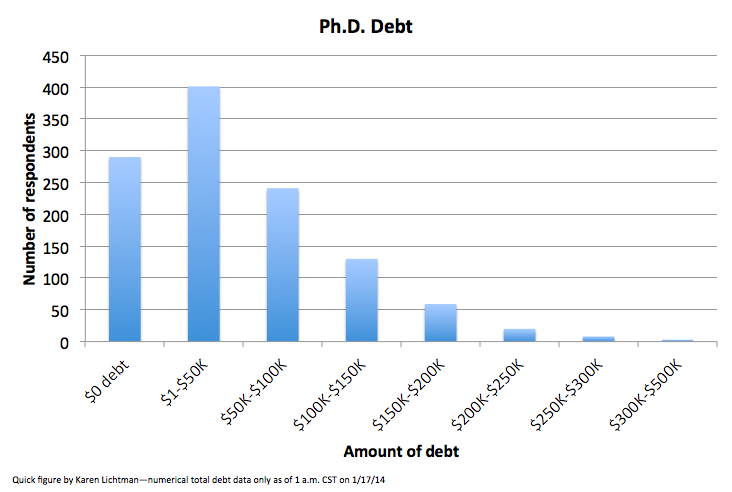 KML PhD debt figure