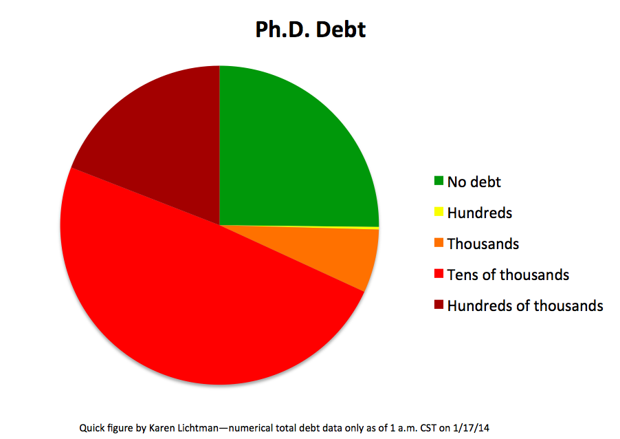 KML PhD debt pie