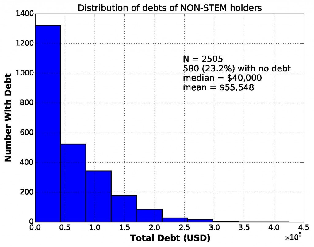 nonstem_debts