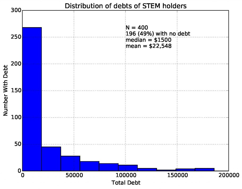 Science (STEM) Debt