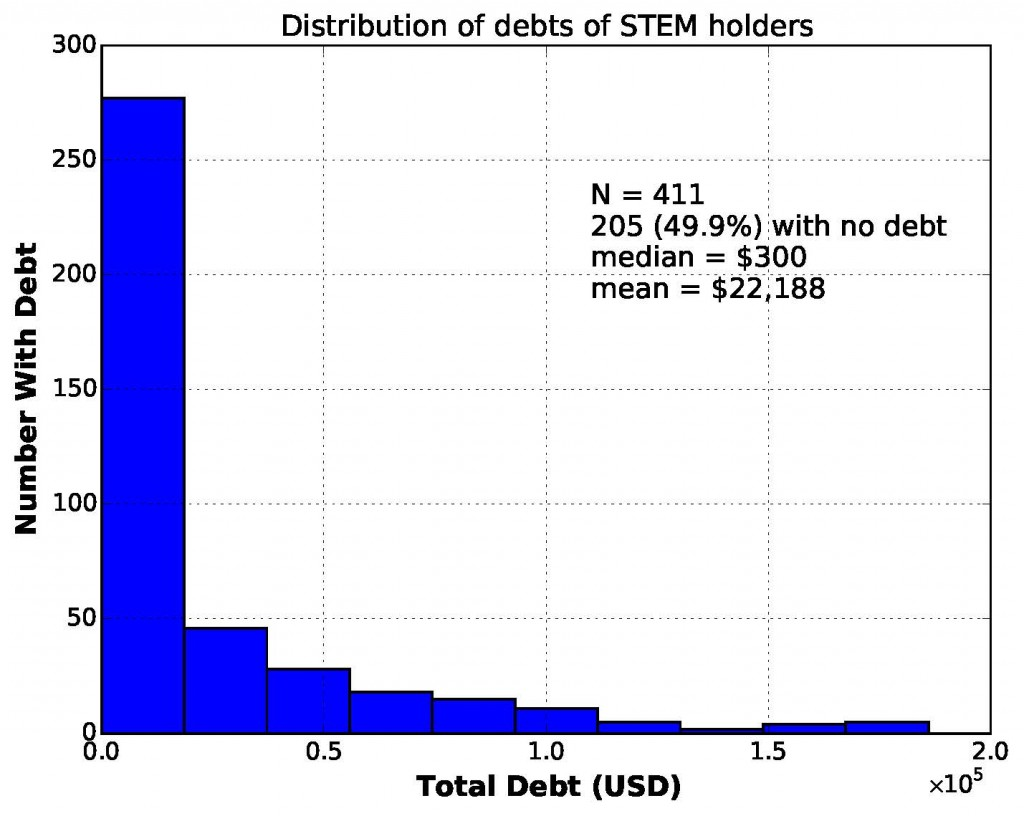 stem_debts